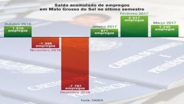 Estado tem melhor mês de março em geração de empregos desde 2013