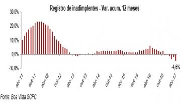 Inadimplência do consumidor cai 9,1% em abril