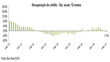 Recuperação de crédito sobe 1,6% em maio