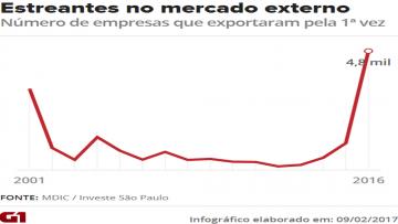 Número de empresas do Brasil exportando pela 1ª vez mais que dobra em 2016